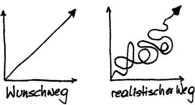 Der Weg verläuft selten linear