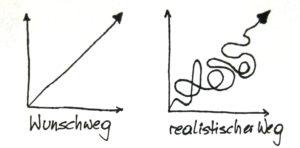 Der realistische Weg ist eine Schlangenline